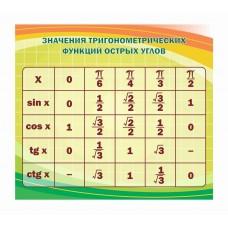 Оформление кабинета Математики №23