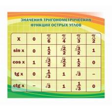 Оформление кабинета Математики №24
