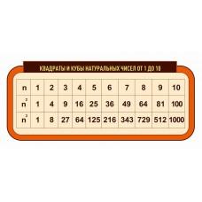 Оформление кабинета Математики №86