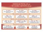 Оформление кабинета русского языка №10
